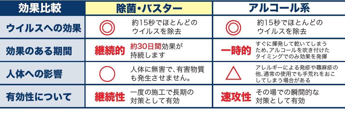 除菌・バスター アルコール系 比較